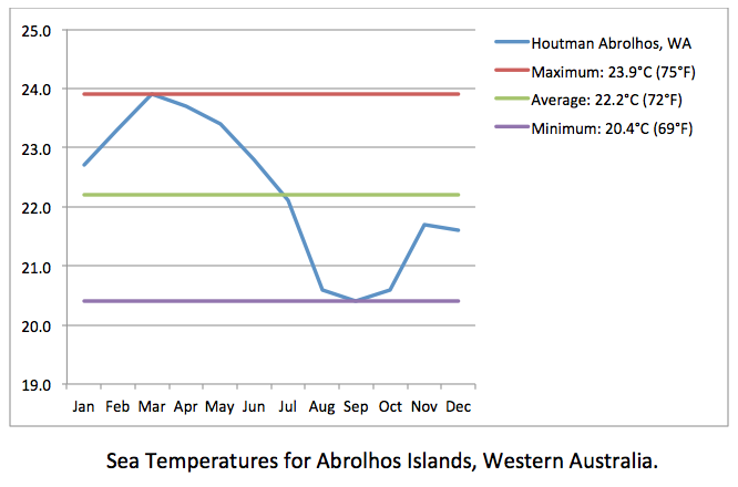 Abrolhos Islands sea temps