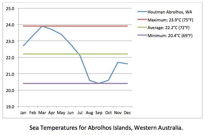 Abrolhos Islands sea temps