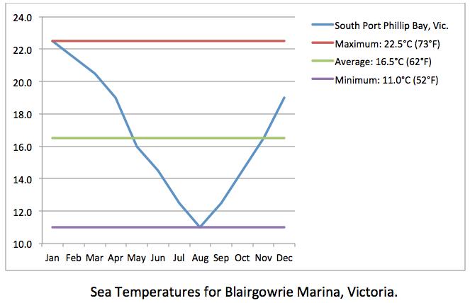 BLAIRGOWRIE MARINA sea temp