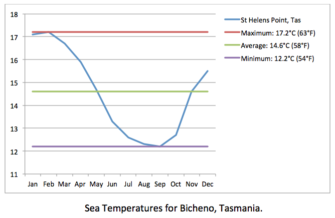 Bicheno sea temp