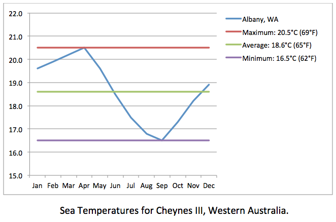 CHEYNES III sea temp