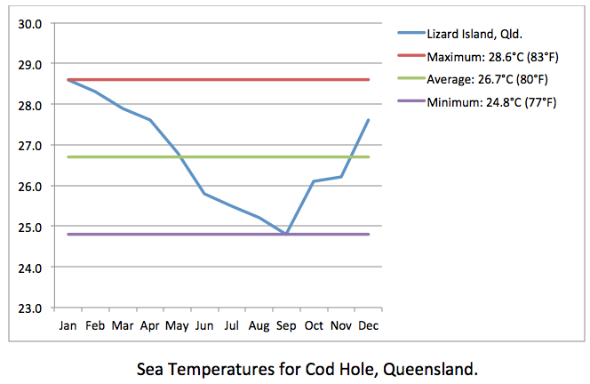 Cod Hole sea temps
