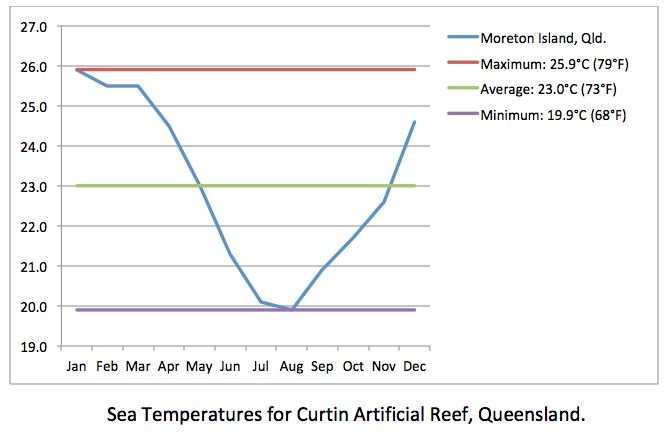 Curtin Artificial Reef sea temps