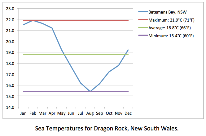 Dragon Rock sea temps