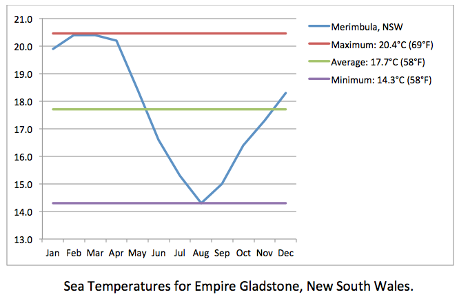 Empire Gladstone sea temps