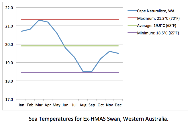 Ex-HMAS Swan sea temps