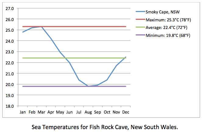 Fish Rock Cave sea temps