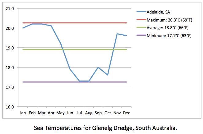 Glenelg Dredge sea temps