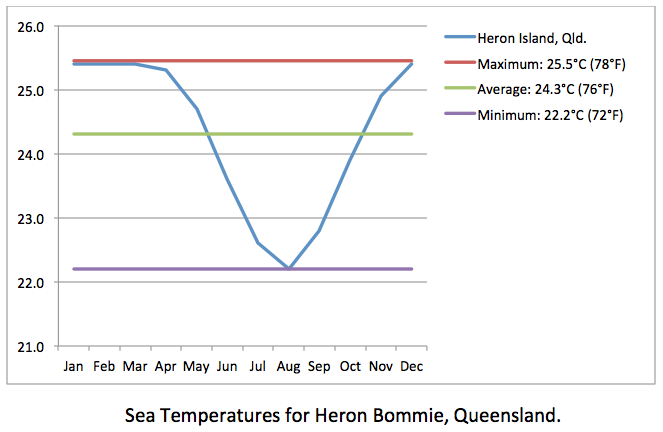 Heron Bommie sea temps