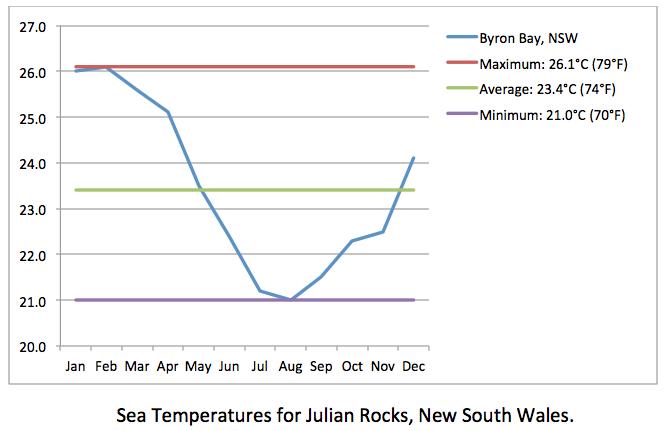 Julian Rocks sea temps