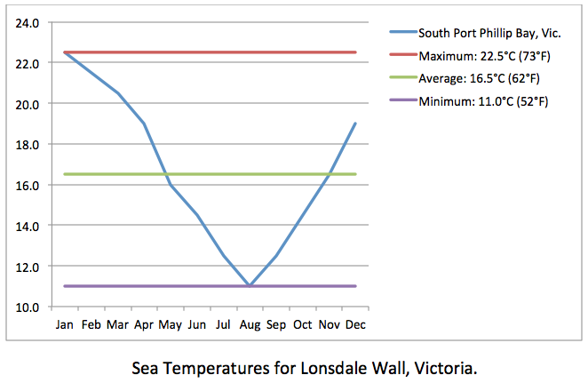 LONSDALE WALL sea temp