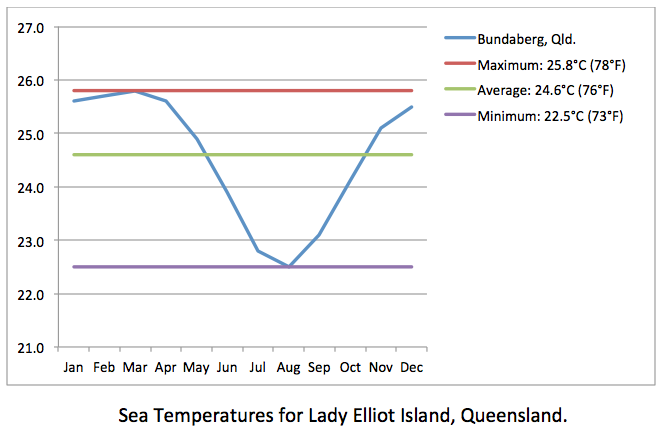 Lady Elliot Island sea temps