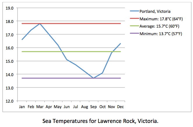 Lawrence Rock sea temps