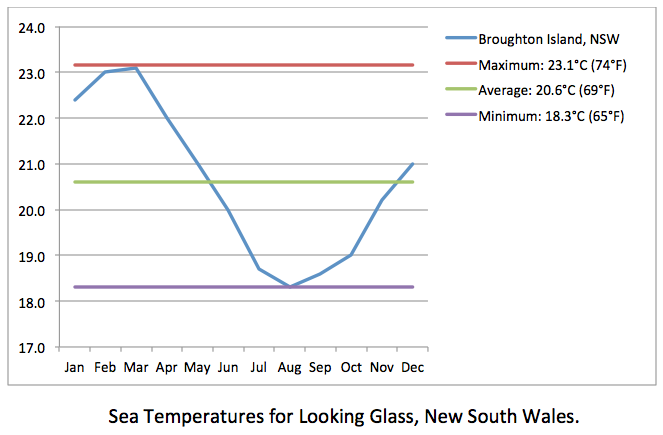 Looking Glass sea temp