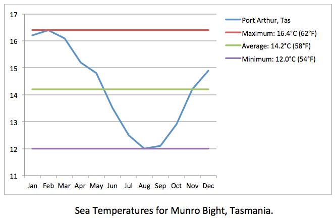 Munro Bight sea temp