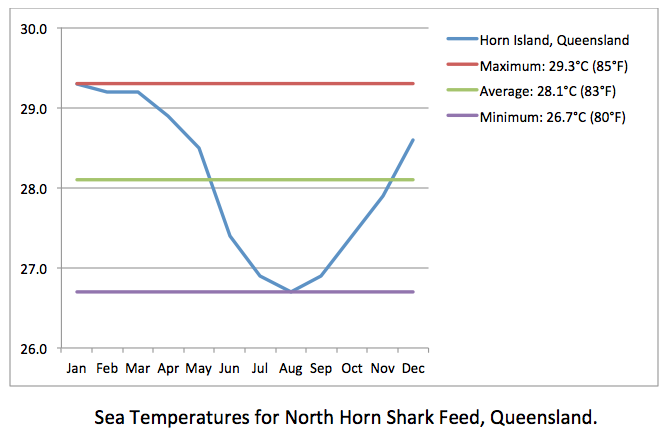 North Horn Shark Feed sea temps