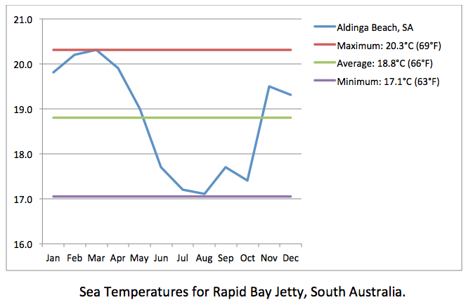 RAPID BAY JETTY sea temp