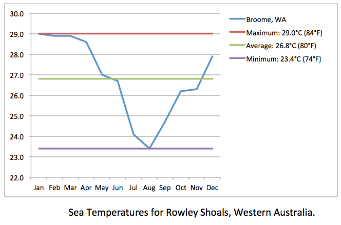 ROWLEY SHOALS sea temps