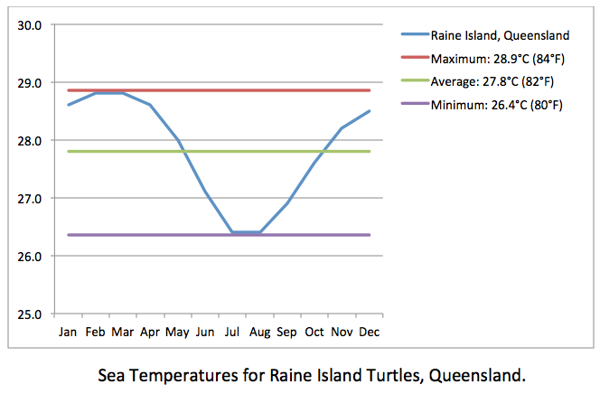 Raine Island turtles sea temps