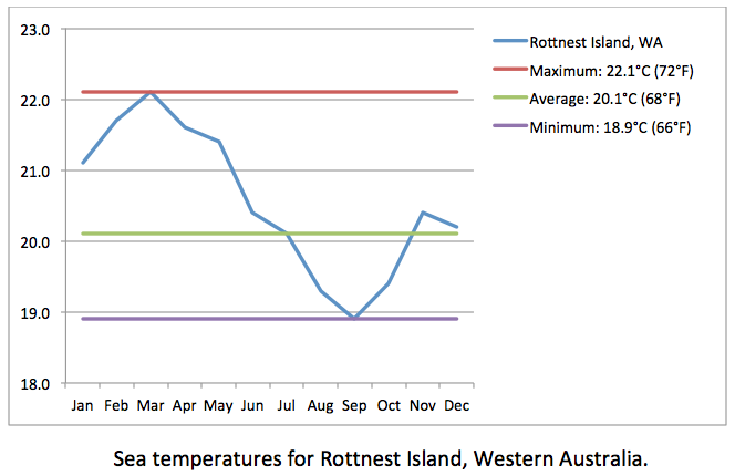 Rottnest Island sea temps