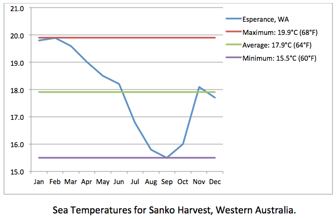 Sanko Harvest sea temp