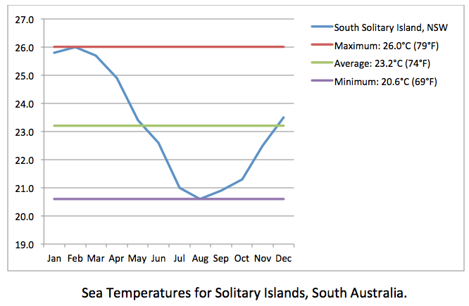 Solitary Islands sea temps