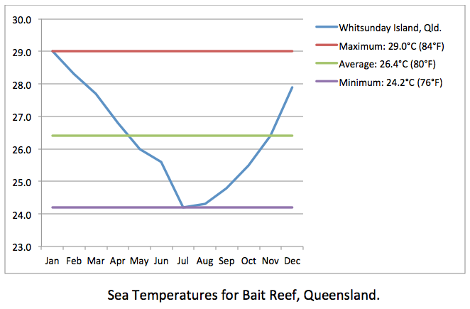 South East Bait Reef sea temps
