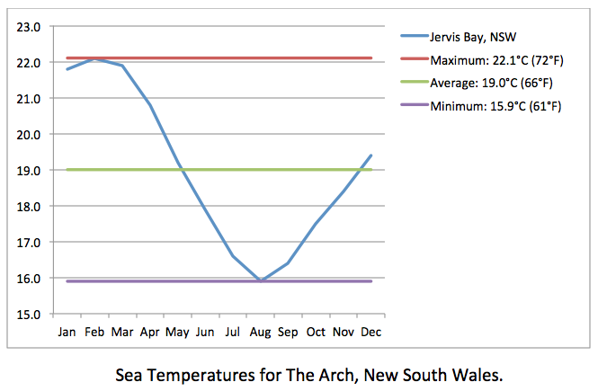 The Arch sea temps