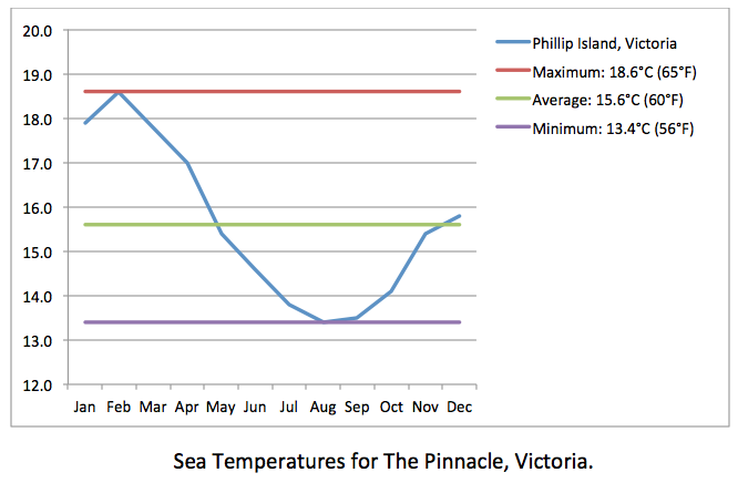 The Pinnacle sea temps