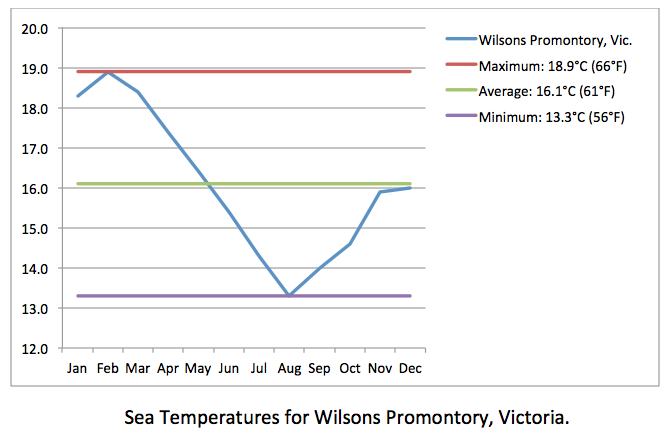 Wilsons Promontory sea temps