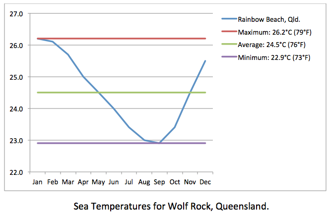 Wolf Rock sea temps