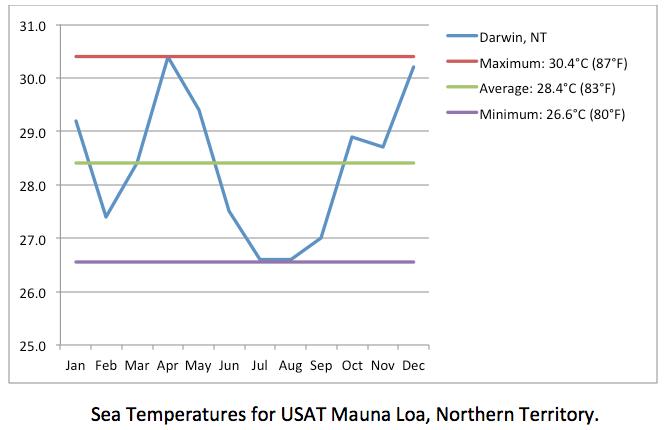 sea temp Mauna Loa